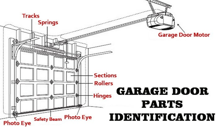 motorised garage door opener